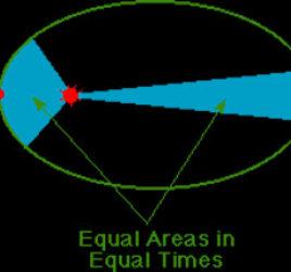 Earth Orbit and calendar